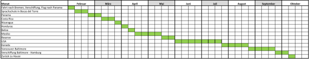 ungefährer Zeitplan